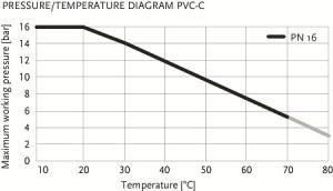 CPVC_Diagram